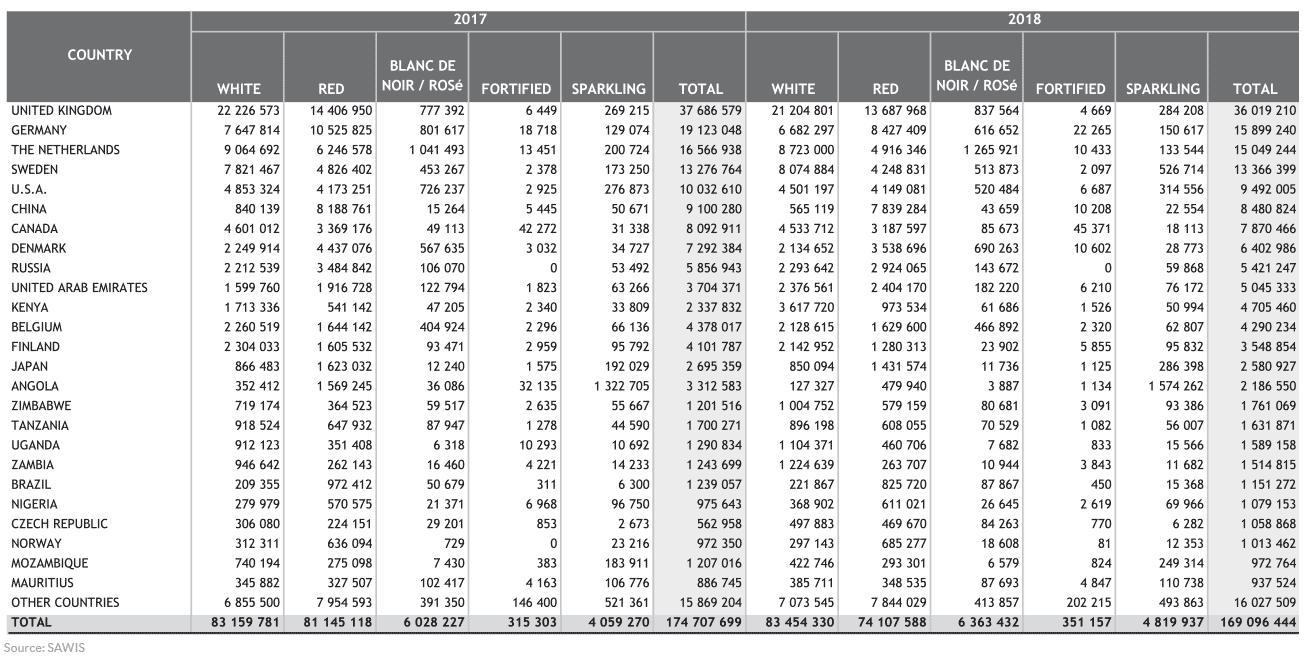 SA industry statistics